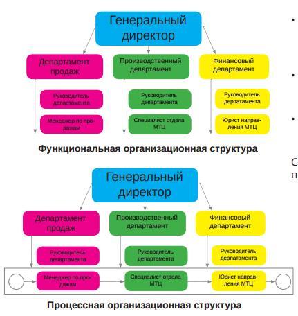 Процессый подход