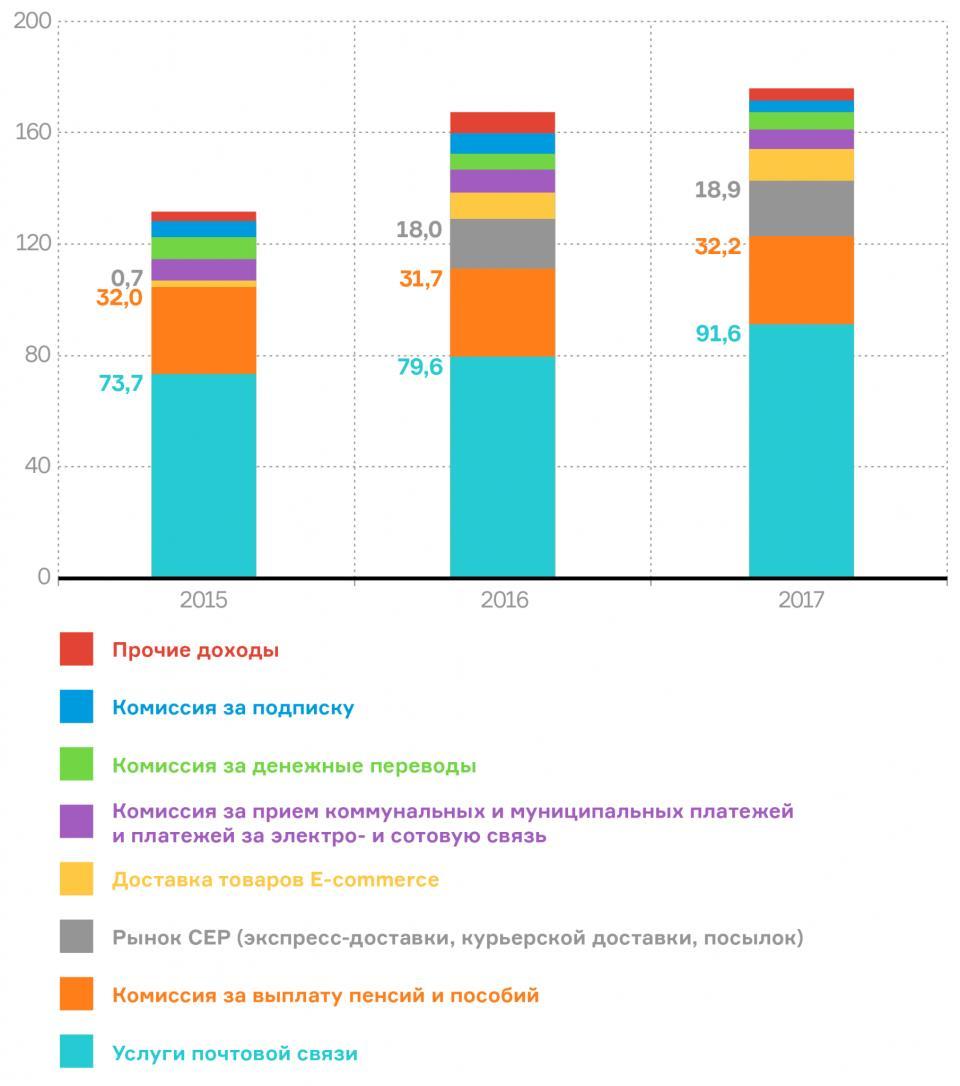 Рис. 2 Выручка «Почта России» в 2015–2017 гг., млрд руб.