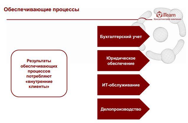 Процессный подход к управлению