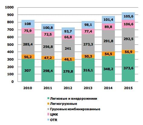 Рисунок 1. Примерна оценка объема шин для утилизации в 2010–2015 гг., тыс. т.