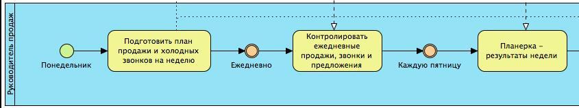 Нотация BPMN - пул2