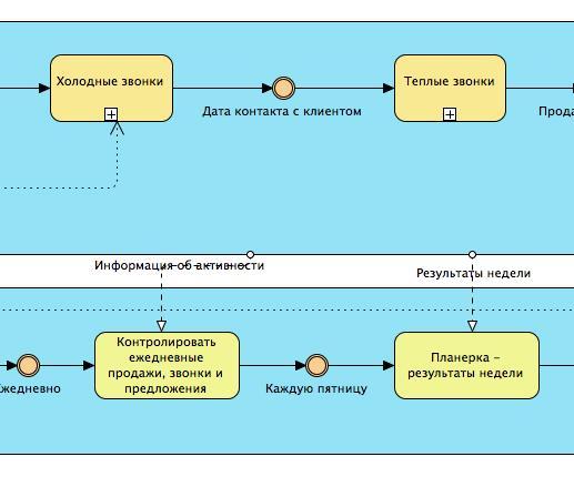Нотация BPMN - потоки сообщений