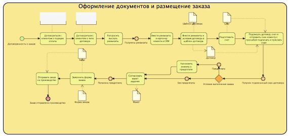 Нотация BPMN - декомпозиция процесса